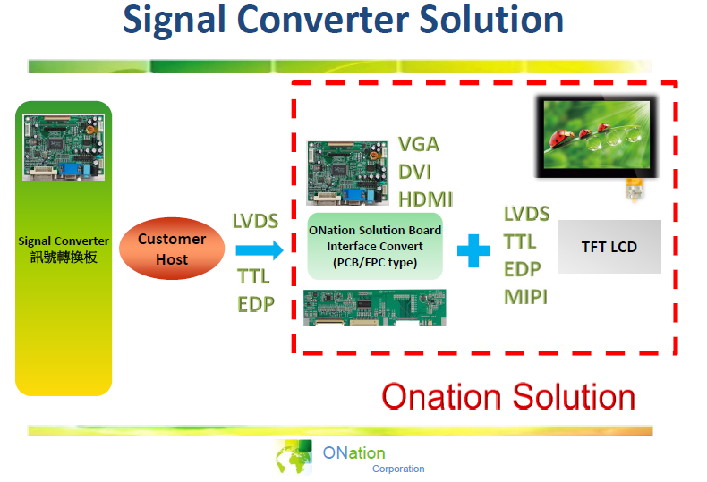 A/D Board Solution